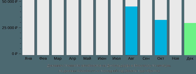 Динамика стоимости авиабилетов из Дюссельдорфа в Махачкалу по месяцам