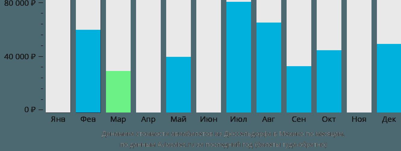 Динамика стоимости авиабилетов из Дюссельдорфа в Мехико по месяцам