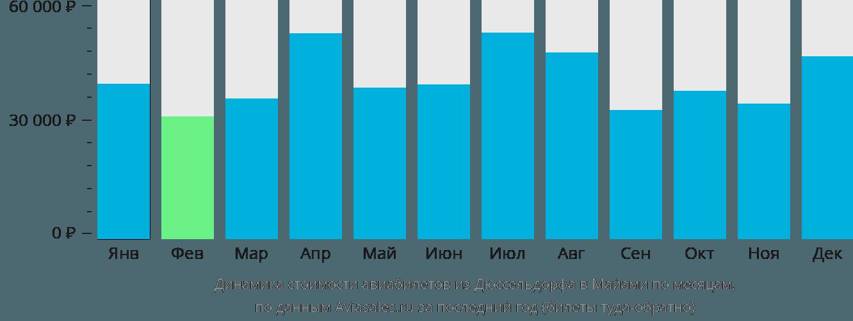 Динамика стоимости авиабилетов из Дюссельдорфа в Майами по месяцам