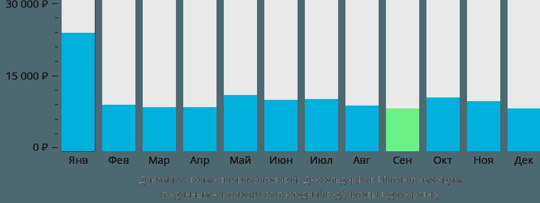 Динамика стоимости авиабилетов из Дюссельдорфа в Милан по месяцам