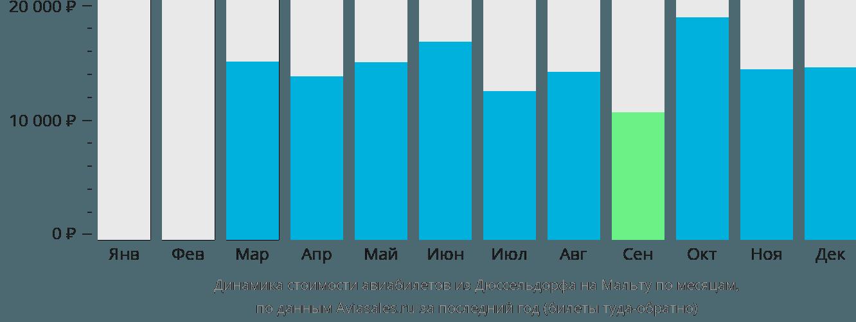 Динамика стоимости авиабилетов из Дюссельдорфа на Мальту по месяцам