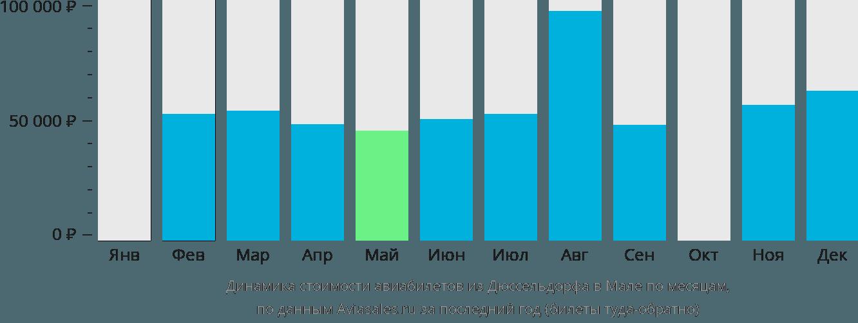 Динамика стоимости авиабилетов из Дюссельдорфа в Мале по месяцам
