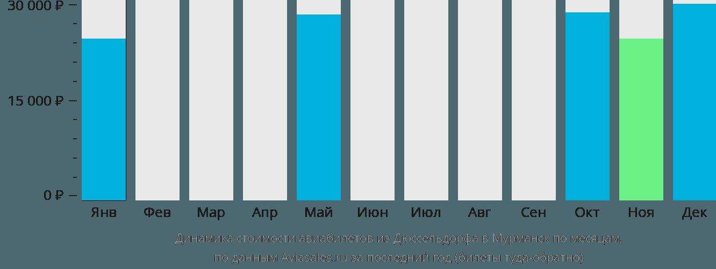 Динамика стоимости авиабилетов из Дюссельдорфа в Мурманск по месяцам
