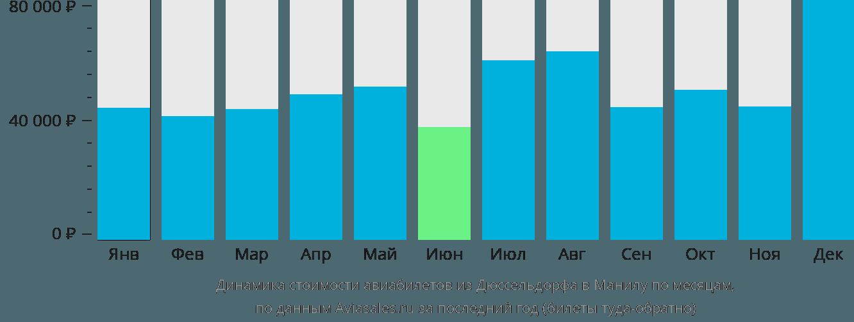 Динамика стоимости авиабилетов из Дюссельдорфа в Манилу по месяцам
