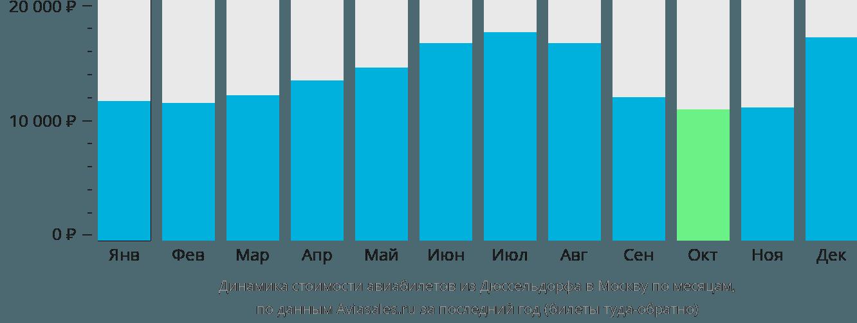 Динамика стоимости авиабилетов из Дюссельдорфа в Москву по месяцам
