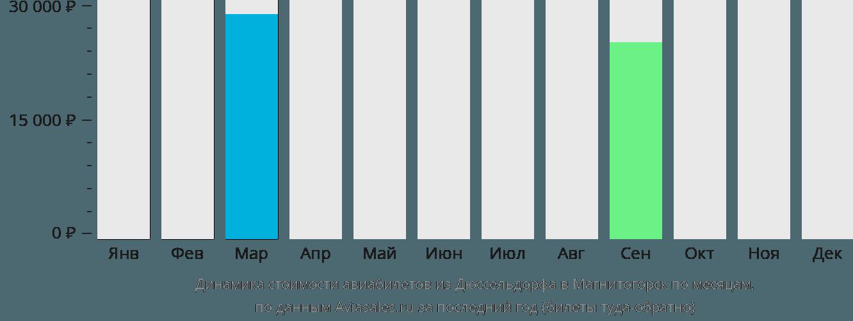 Динамика стоимости авиабилетов из Дюссельдорфа в Магнитогорск по месяцам