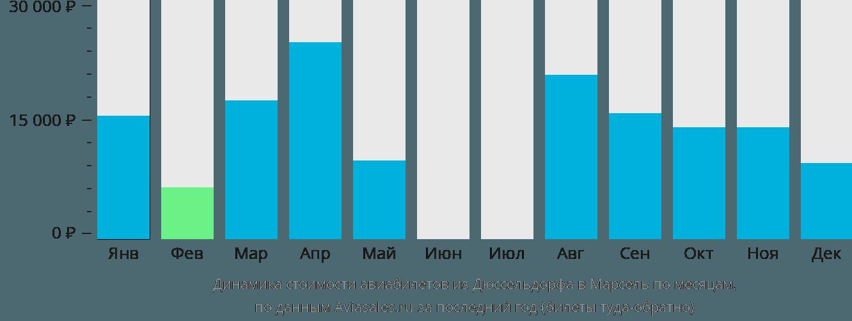 Динамика стоимости авиабилетов из Дюссельдорфа в Марсель по месяцам