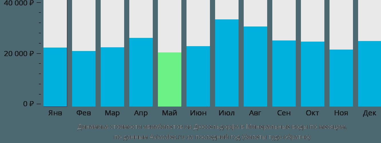 Динамика стоимости авиабилетов из Дюссельдорфа в Минеральные воды по месяцам