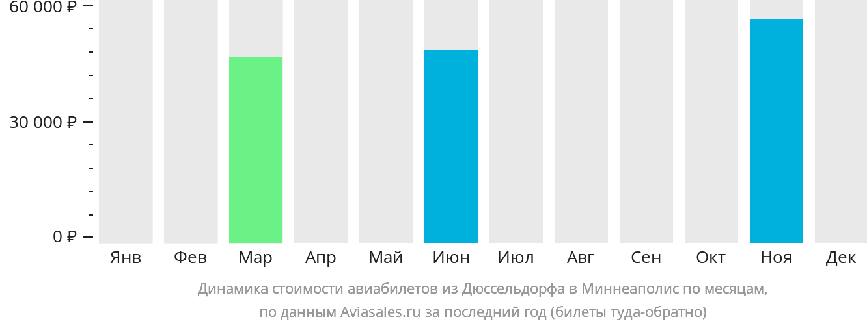 Динамика стоимости авиабилетов из Дюссельдорфа в Миннеаполис по месяцам