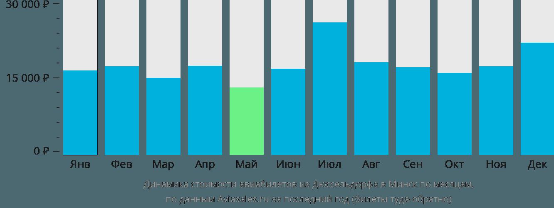 Динамика стоимости авиабилетов из Дюссельдорфа в Минск по месяцам