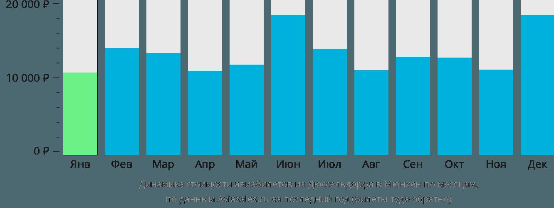 Динамика стоимости авиабилетов из Дюссельдорфа в Мюнхен по месяцам