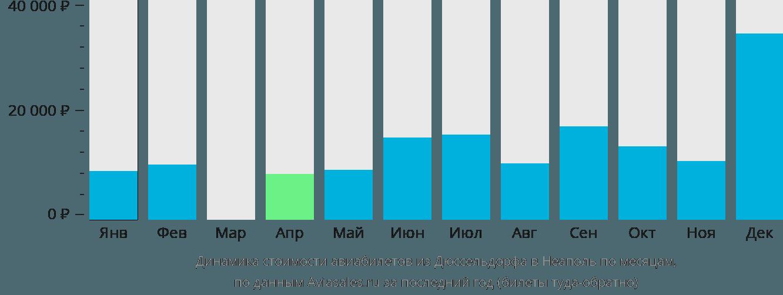 Динамика стоимости авиабилетов из Дюссельдорфа в Неаполь по месяцам