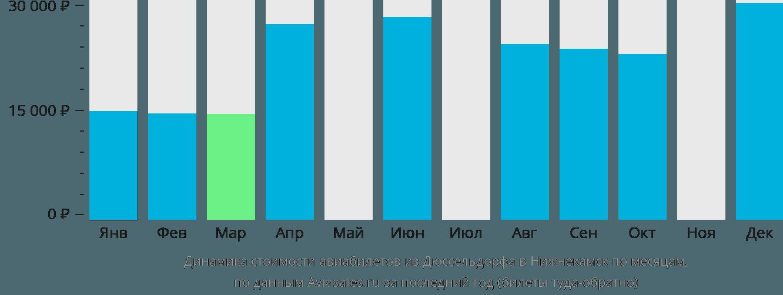 Динамика стоимости авиабилетов из Дюссельдорфа в Нижнекамск по месяцам