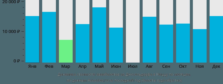 Динамика стоимости авиабилетов из Дюссельдорфа в Ниццу по месяцам