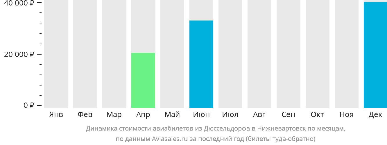 Динамика стоимости авиабилетов из Дюссельдорфа в Нижневартовск по месяцам