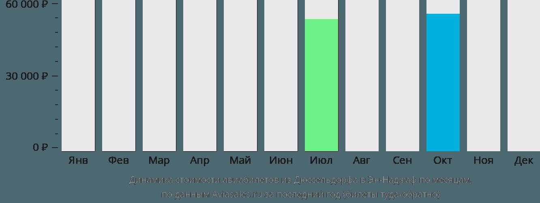 Динамика стоимости авиабилетов из Дюссельдорфа в Эн-Наджаф по месяцам