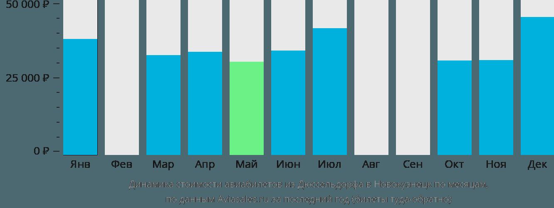 Динамика стоимости авиабилетов из Дюссельдорфа в Новокузнецк по месяцам