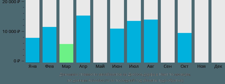 Динамика стоимости авиабилетов из Дюссельдорфа в Нант по месяцам