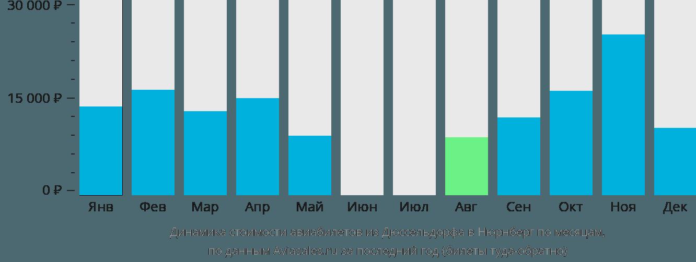 Динамика стоимости авиабилетов из Дюссельдорфа в Нюрнберг по месяцам