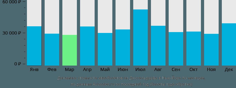 Динамика стоимости авиабилетов из Дюссельдорфа в Нью-Йорк по месяцам