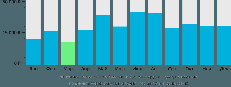 Динамика стоимости авиабилетов из Дюссельдорфа в Одессу по месяцам