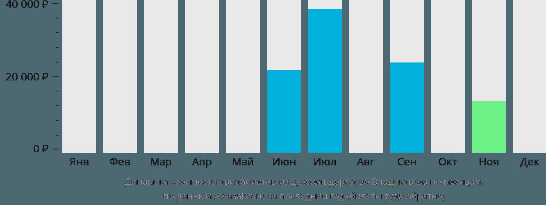 Динамика стоимости авиабилетов из Дюссельдорфа во Владикавказ по месяцам