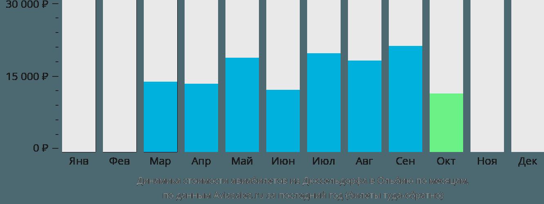 Динамика стоимости авиабилетов из Дюссельдорфа в Ольбию по месяцам