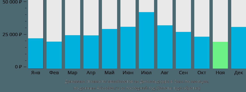 Динамика стоимости авиабилетов из Дюссельдорфа в Омск по месяцам