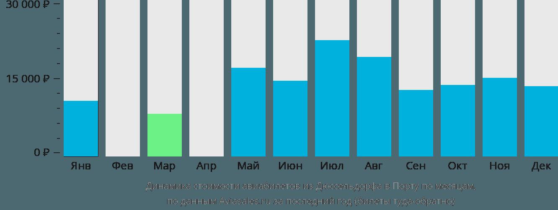 Динамика стоимости авиабилетов из Дюссельдорфа в Порту по месяцам