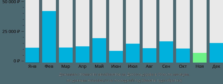 Динамика стоимости авиабилетов из Дюссельдорфа в Осло по месяцам