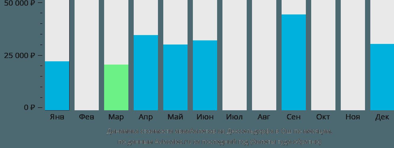 Динамика стоимости авиабилетов из Дюссельдорфа в Ош по месяцам