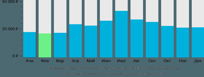 Динамика стоимости авиабилетов из Дюссельдорфа в Новосибирск по месяцам