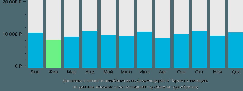 Динамика стоимости авиабилетов из Дюссельдорфа в Париж по месяцам