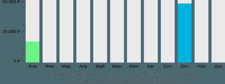 Динамика стоимости авиабилетов из Дюссельдорфа в Понта-Делгаду по месяцам
