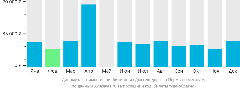 Динамика стоимости авиабилетов из Дюссельдорфа в Пермь по месяцам
