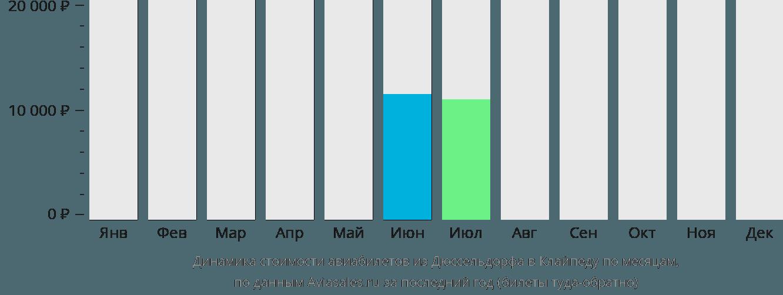 Динамика стоимости авиабилетов из Дюссельдорфа в Клайпеду по месяцам