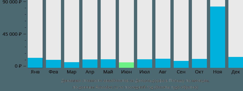 Динамика стоимости авиабилетов из Дюссельдорфа в Польшу по месяцам