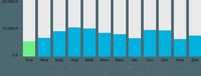Динамика стоимости авиабилетов из Дюссельдорфа в Пальма-де-Мальорку по месяцам