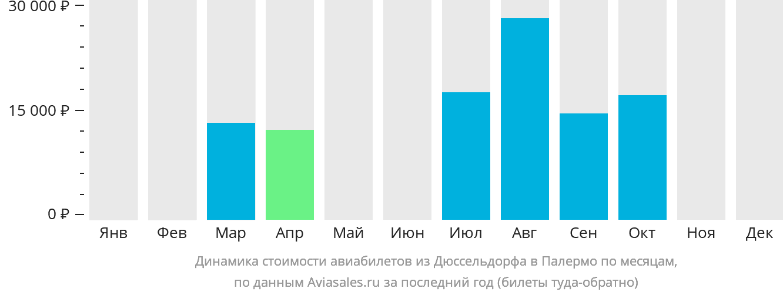 Динамика стоимости авиабилетов из Дюссельдорфа в Палермо по месяцам