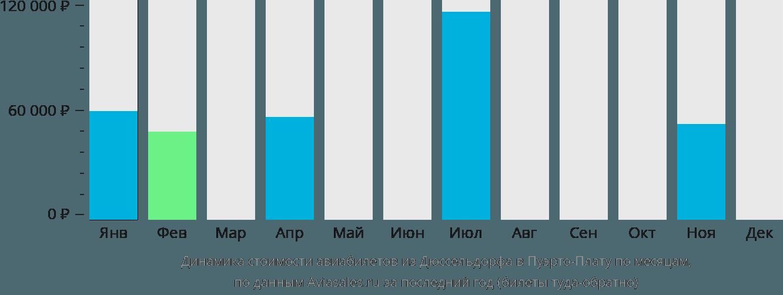Динамика стоимости авиабилетов из Дюссельдорфа в Пуэрто-Плату по месяцам