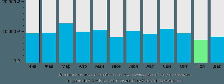 Динамика стоимости авиабилетов из Дюссельдорфа в Прагу по месяцам