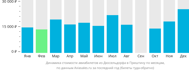 Динамика стоимости авиабилетов из Дюссельдорфа в Приштину по месяцам