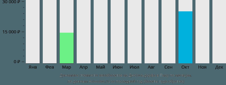 Динамика стоимости авиабилетов из Дюссельдорфа в Пизу по месяцам