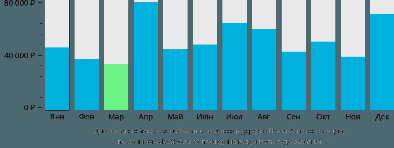 Динамика стоимости авиабилетов из Дюссельдорфа в Пунта-Кану по месяцам