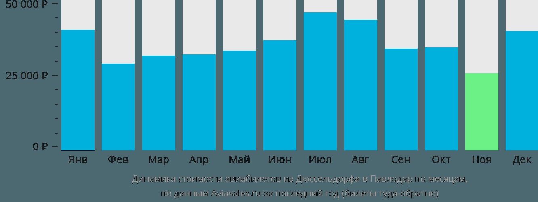 Динамика стоимости авиабилетов из Дюссельдорфа в Павлодар по месяцам