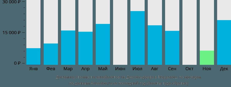 Динамика стоимости авиабилетов из Дюссельдорфа в Марракеш по месяцам