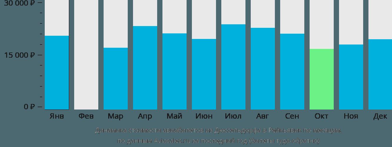 Динамика стоимости авиабилетов из Дюссельдорфа в Рейкьявик по месяцам