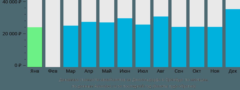 Динамика стоимости авиабилетов из Дюссельдорфа в Оренбург по месяцам