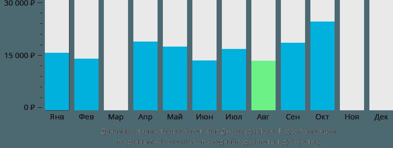 Динамика стоимости авиабилетов из Дюссельдорфа на Родос по месяцам