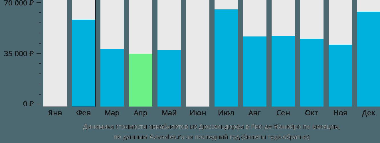 Динамика стоимости авиабилетов из Дюссельдорфа в Рио-де-Жанейро по месяцам